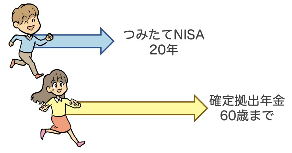 確定拠出年金:積み立てNISAとの違い:投資期間