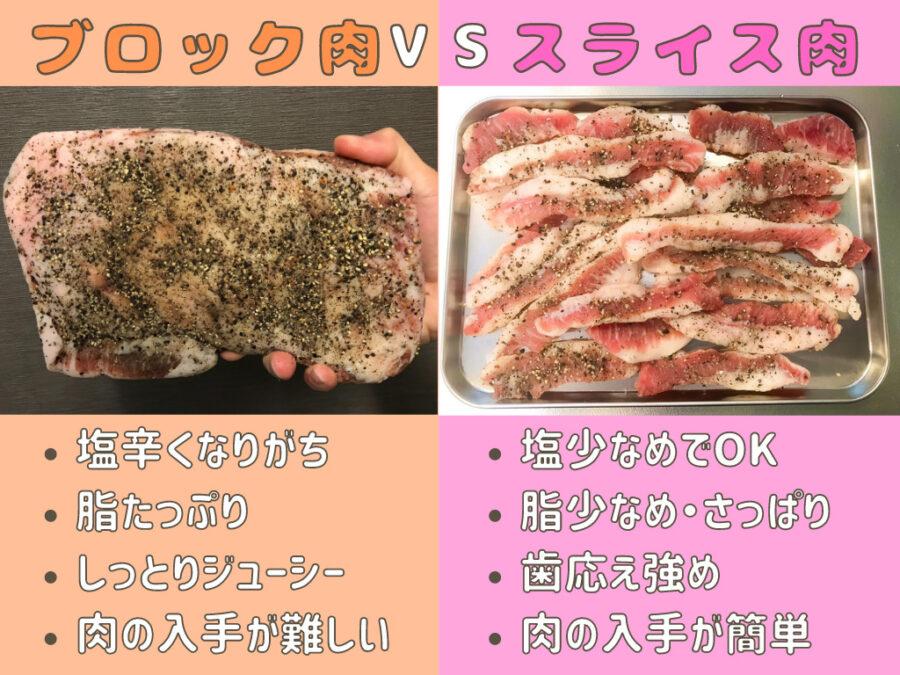 ブロック肉とスライス肉の比較