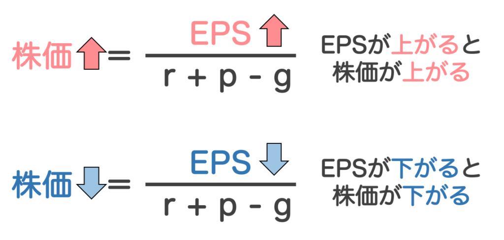 EPSは株価に影響を与える