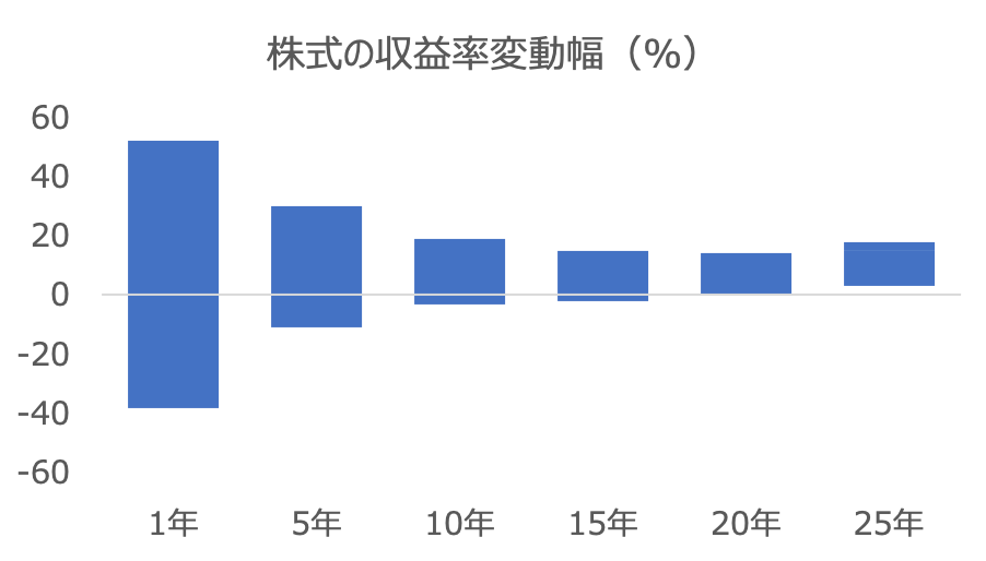 株式投資の収益率変動幅