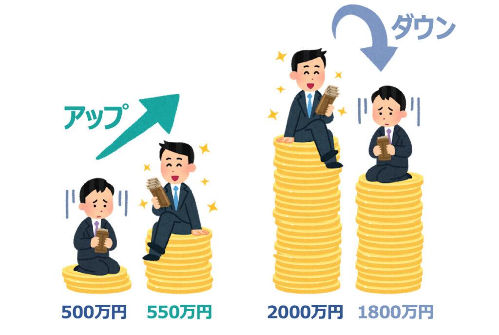 年収が上がる場合下がる場合