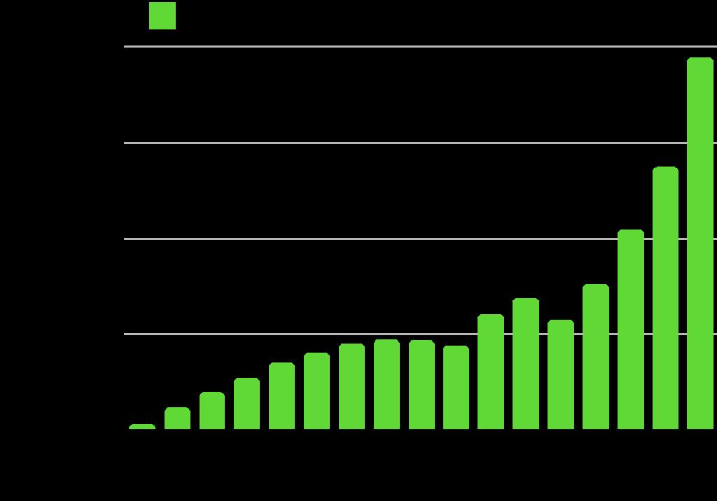 ポートフォリオ公開|ネオモバ保有額100万円突破【2021年8月】:受け取り予定配当額の推移