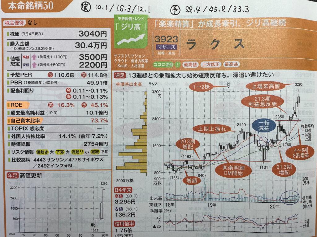 徹底検証|会社四季報プロ500の厳選銘柄は株価が伸びたか?:ラクス1