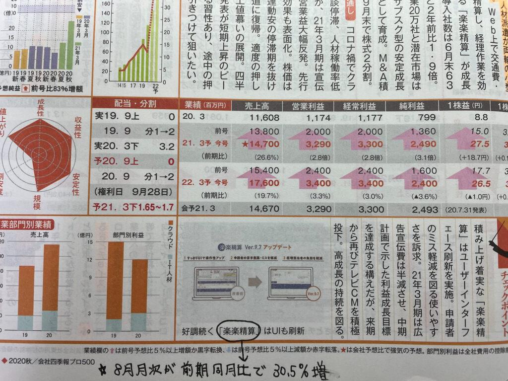 徹底検証|会社四季報プロ500の厳選銘柄は株価が伸びたか?:ラクス2