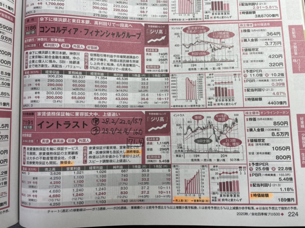 徹底検証|会社四季報プロ500の厳選銘柄は株価が伸びたか?:イントラスト