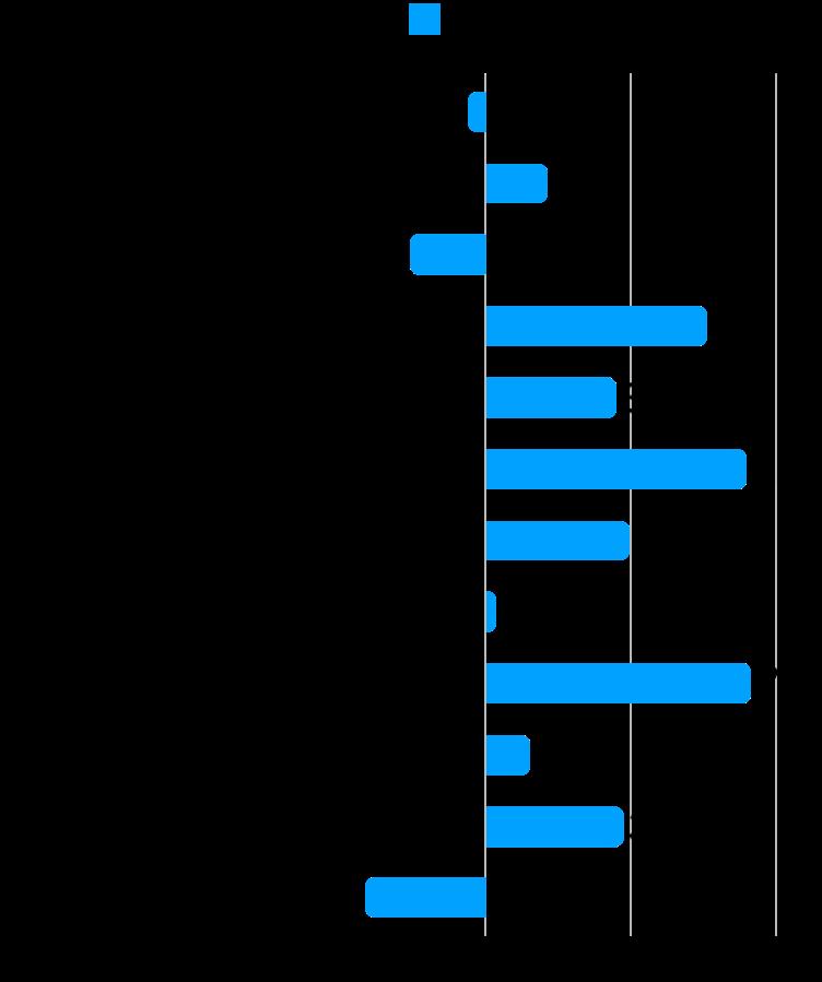 【本当に?】グロース株は成長したか?選抜した銘柄の変化を検証:時価総額変化率