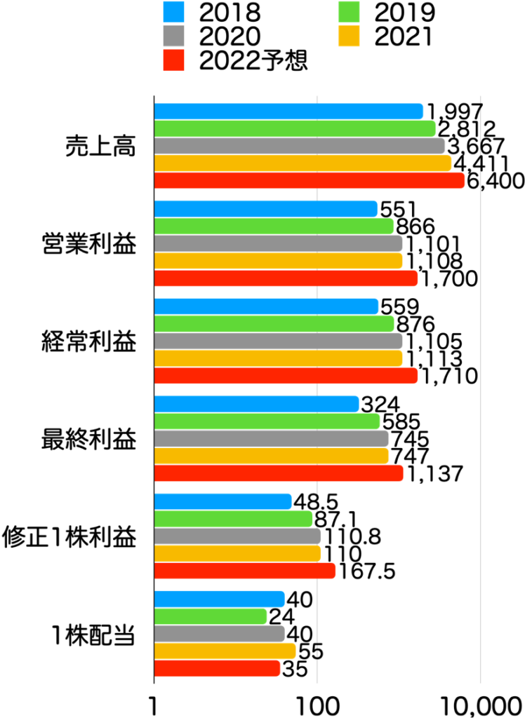 【本当に?】グロース株は成長した?時価総額・株価・業績の推移を確認!:ダブルスタンダード