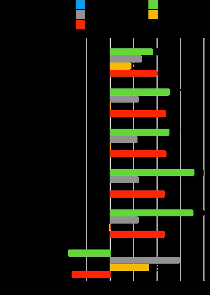【本当に?】グロース株は成長した?時価総額・株価・業績の推移を確認!:ダブルスタンダード変化率
