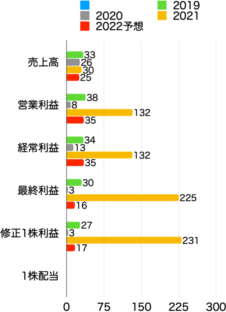 【本当に?】グロース株は成長した?時価総額・株価・業績の推移を確認!:PRTIMES変化率