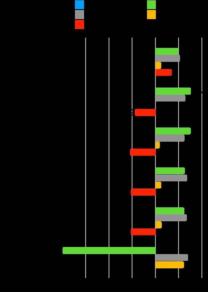 【本当に?】グロース株は成長した?時価総額・株価・業績の推移を確認!:アルトナー変化率