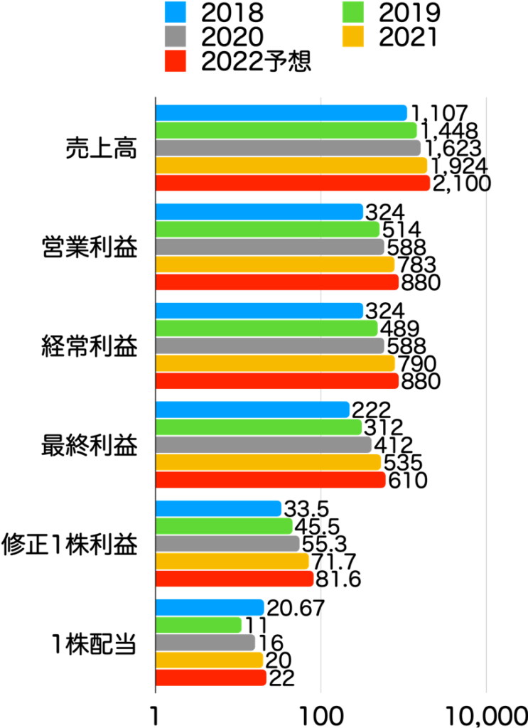 【本当に?】グロース株は成長した?時価総額・株価・業績の推移を確認!:エイトレッド