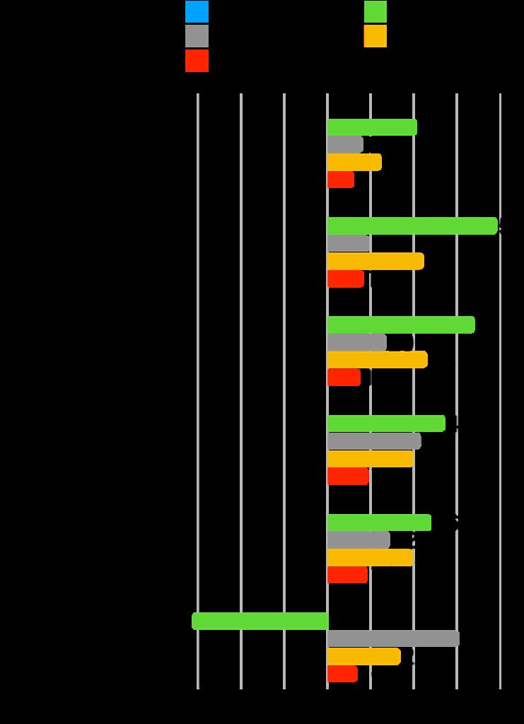 【本当に?】グロース株は成長した?時価総額・株価・業績の推移を確認!:エイトレッド変化率