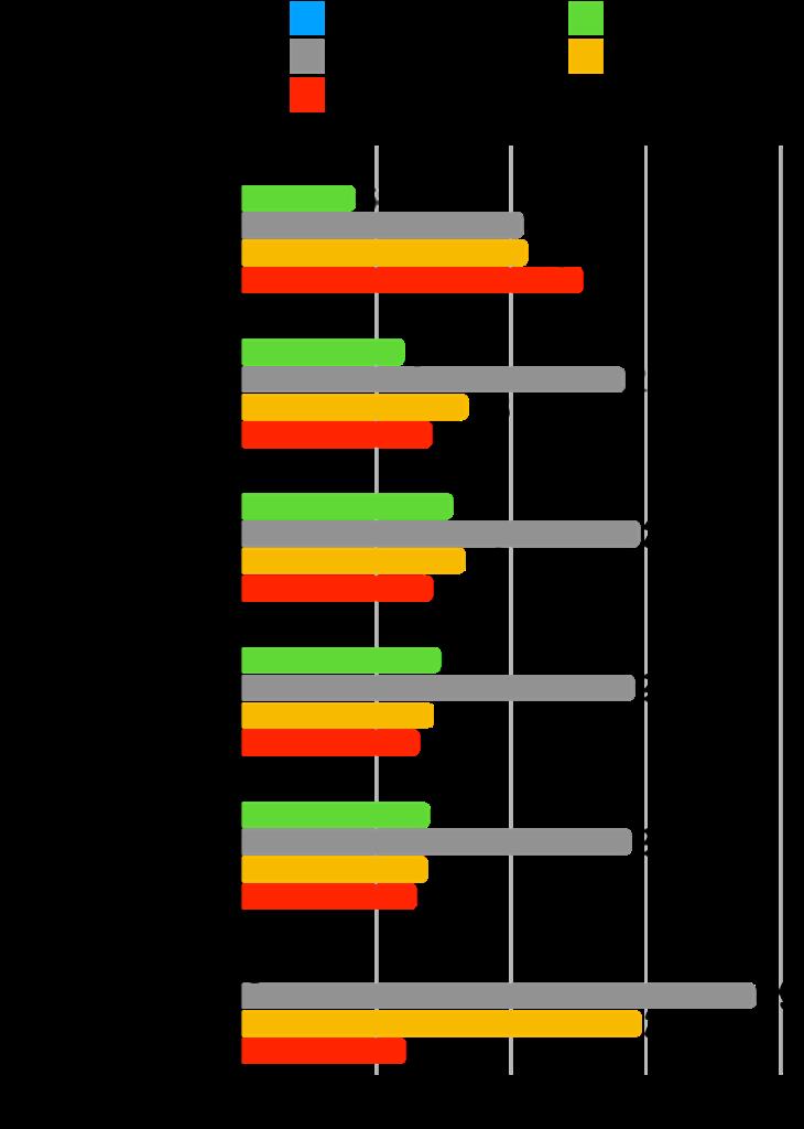 【本当に?】グロース株は成長した?時価総額・株価・業績の推移を確認!:イントラスト変化率