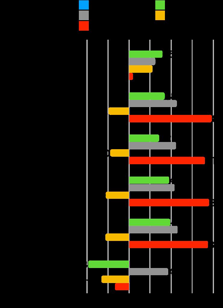 【本当に?】グロース株は成長した?時価総額・株価・業績の推移を確認!:グリムス変化率