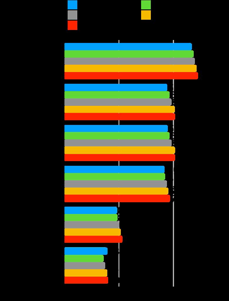 【本当に?】グロース株は成長した?時価総額・株価・業績の推移を確認!:インフォコム