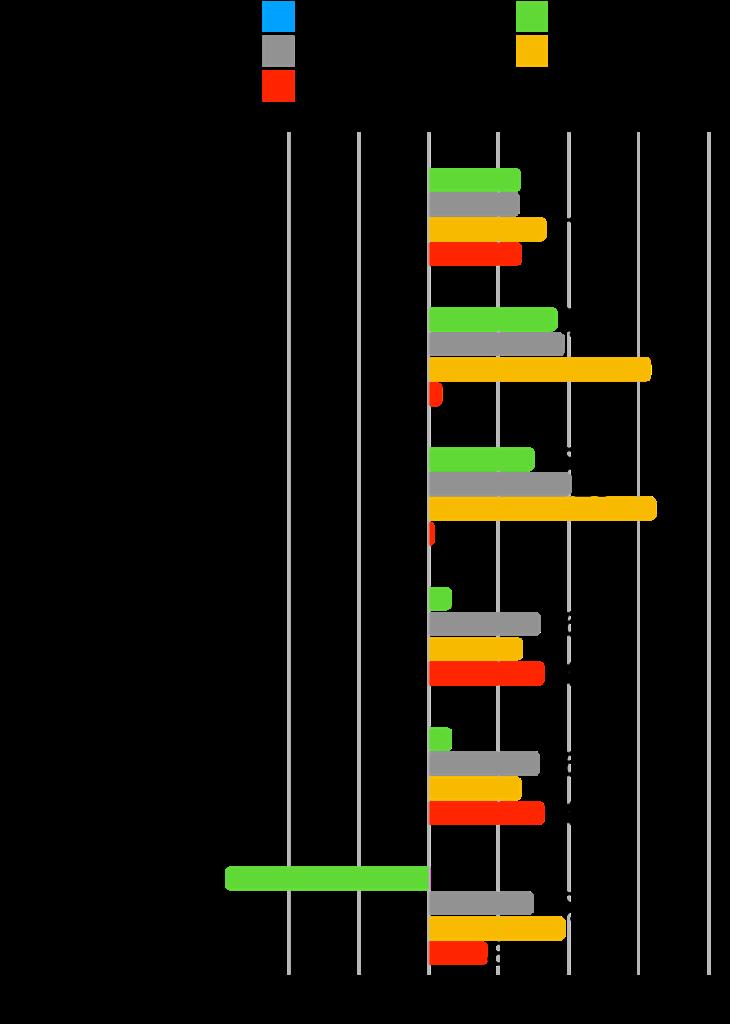【本当に?】グロース株は成長した?時価総額・株価・業績の推移を確認!:インフォコム変化率