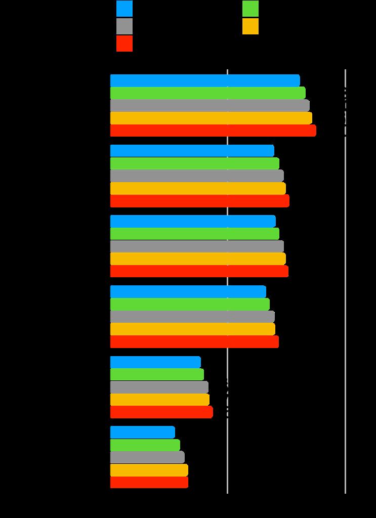 【本当に?】グロース株は成長した?時価総額・株価・業績の推移を確認!:マークラインズ