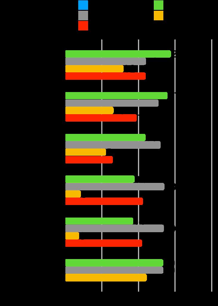 【本当に?】グロース株は成長した?時価総額・株価・業績の推移を確認!:マークラインズ変化率