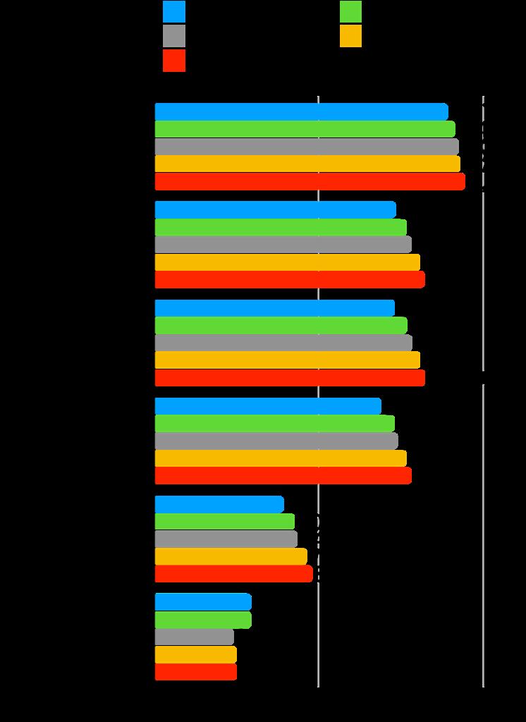 【本当に?】グロース株は成長した?時価総額・株価・業績の推移を確認!:オロ