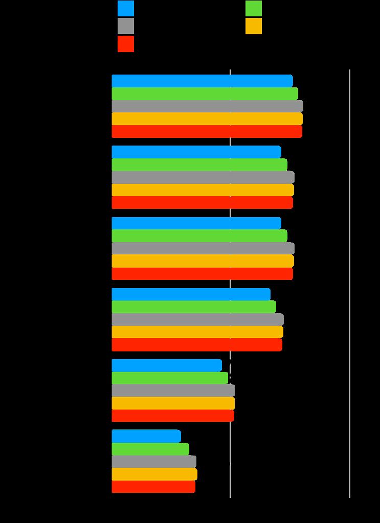 【本当に?】グロース株は成長した?時価総額・株価・業績の推移を確認!:手間いらず