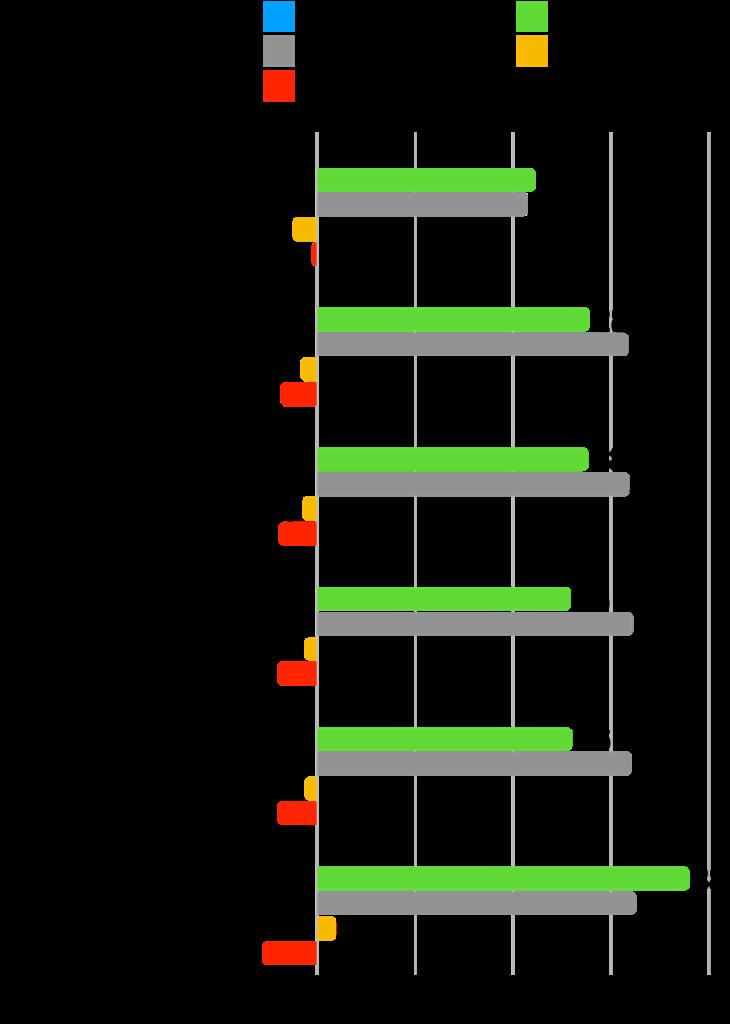 【本当に?】グロース株は成長した?時価総額・株価・業績の推移を確認!:手間いらず変化率