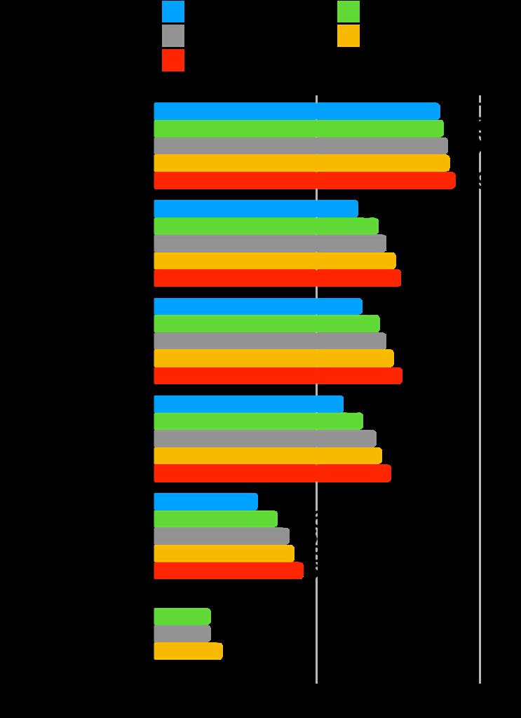 【本当に?】グロース株は成長した?時価総額・株価・業績の推移を確認!:Ubicom