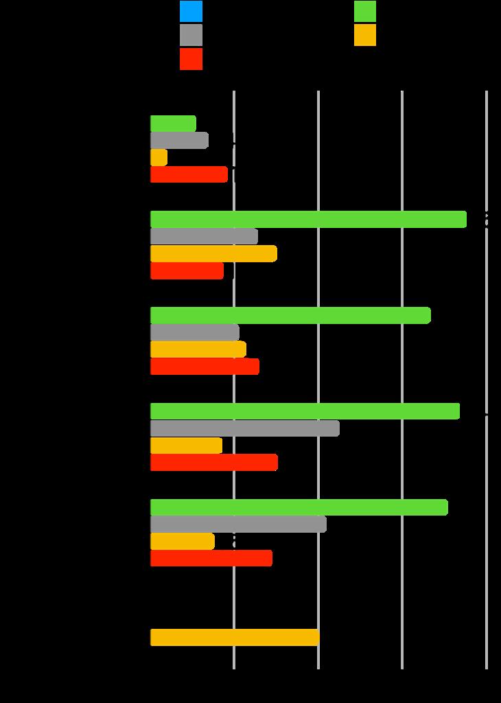 【本当に?】グロース株は成長した?時価総額・株価・業績の推移を確認!:Ubicom変化率