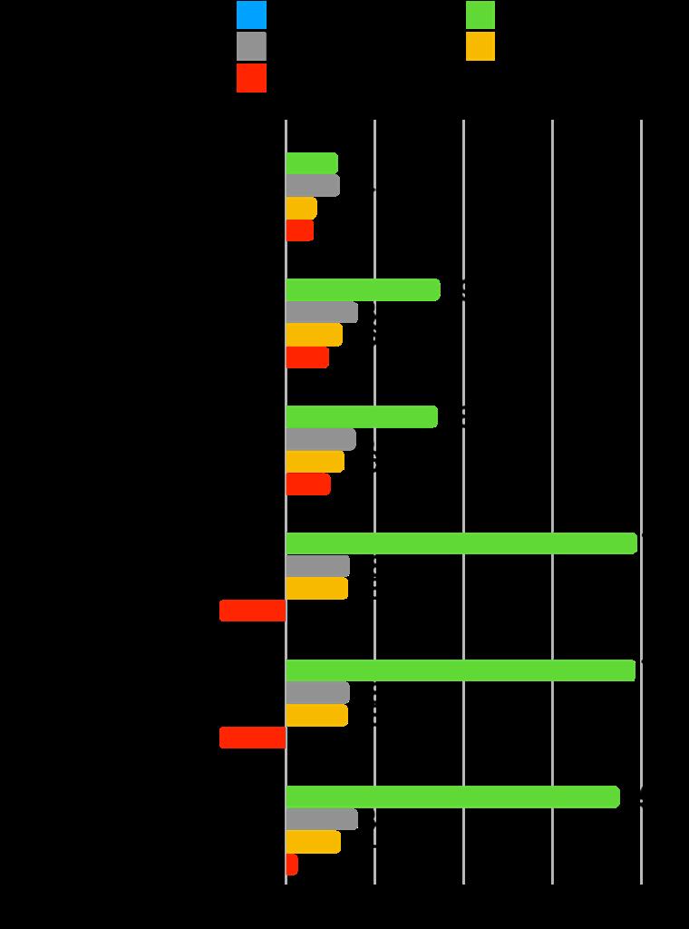 【本当に?】グロース株は成長した?時価総額・株価・業績の推移を確認!:Vコマース変化率