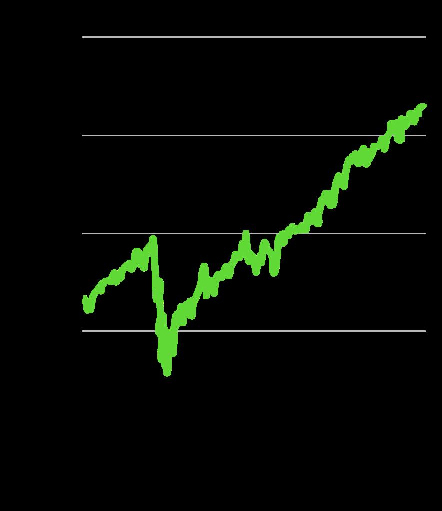 資産増加 米国株初心者がSBI・V・S&P500を2年積立した結果:基準価格の推移