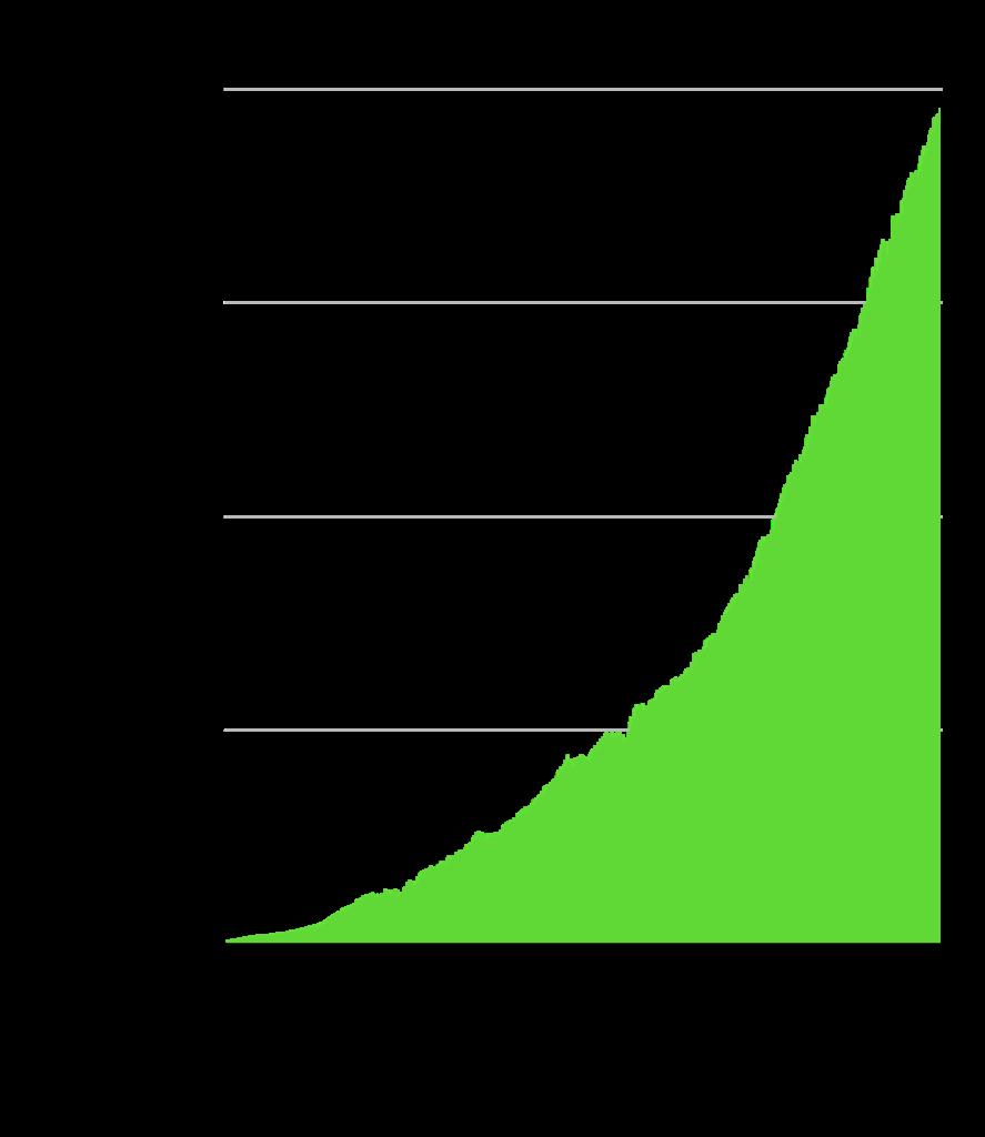 資産増加 米国株初心者がSBI・V・S&P500を2年積立した結果:純資産総額の推移